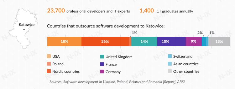 Offshore software development in Poland: Katowice