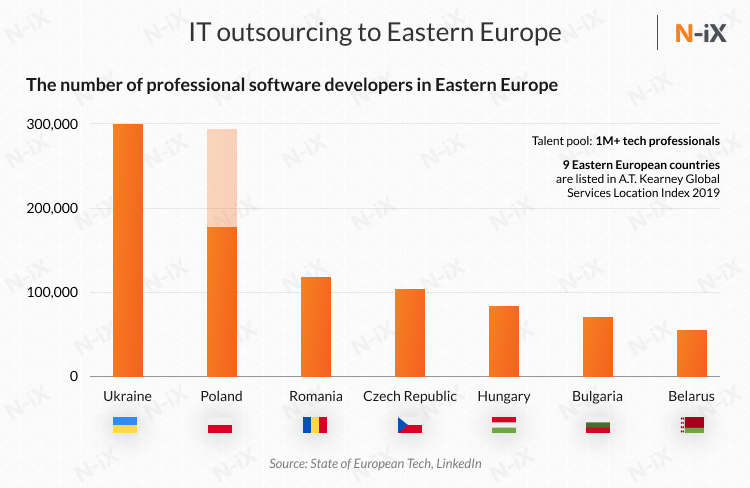 software developers in Eastern Europe