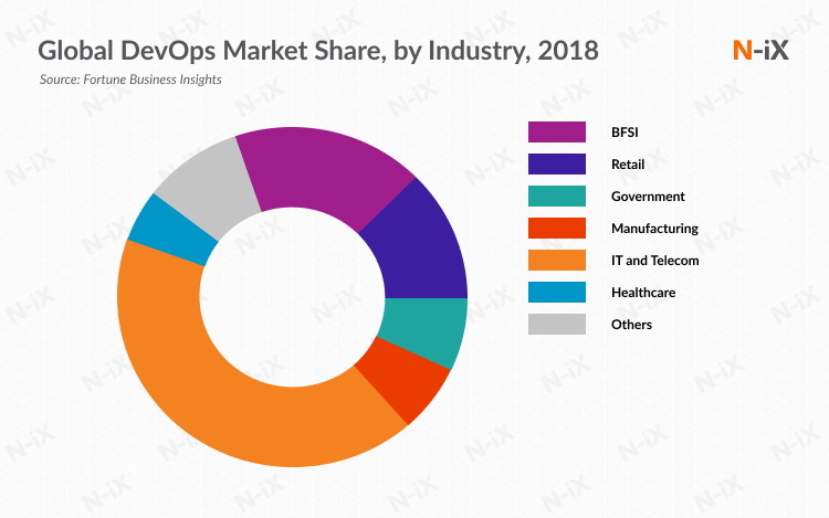Industries that benefit the most from DevOps