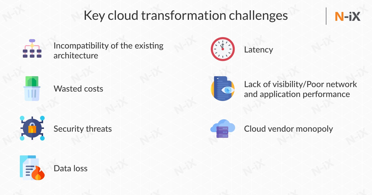 cloud transformation challenges
