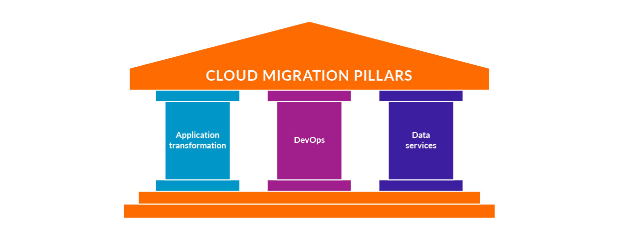 cloud transformation pillars