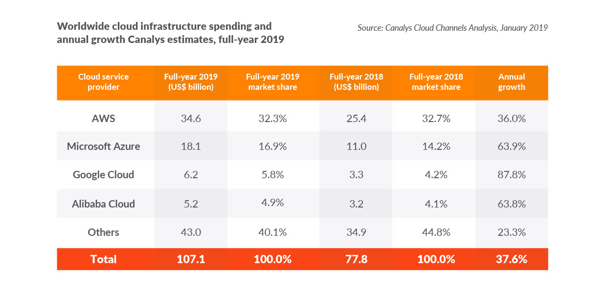 worldwide cloud infrastructure spending