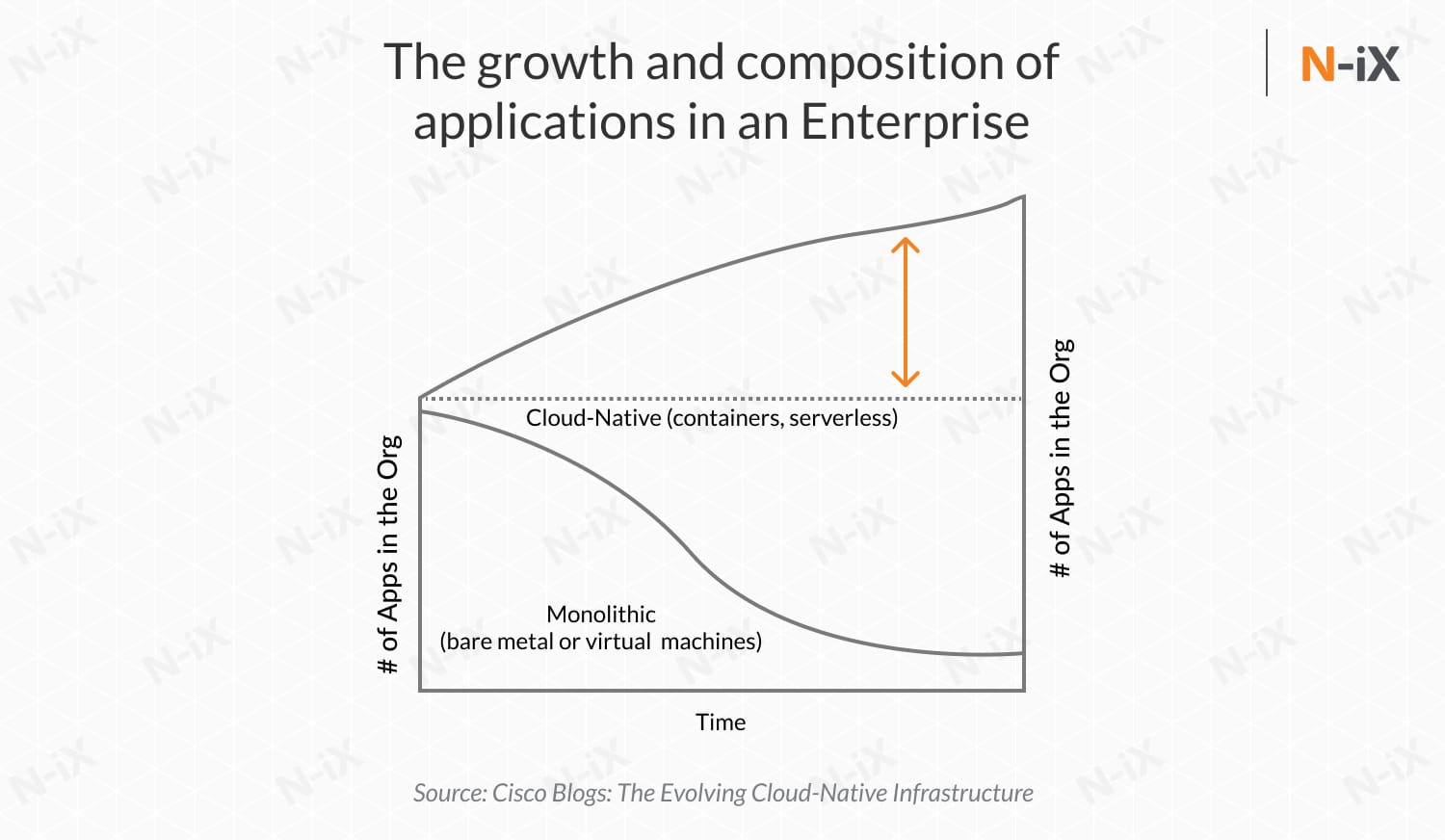 The growth and composition of applications in an Enterprise