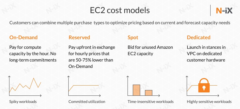 EC2 cost models