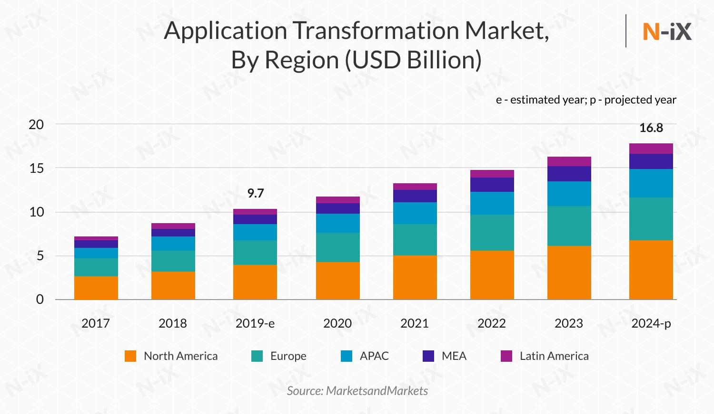 Application transformation market