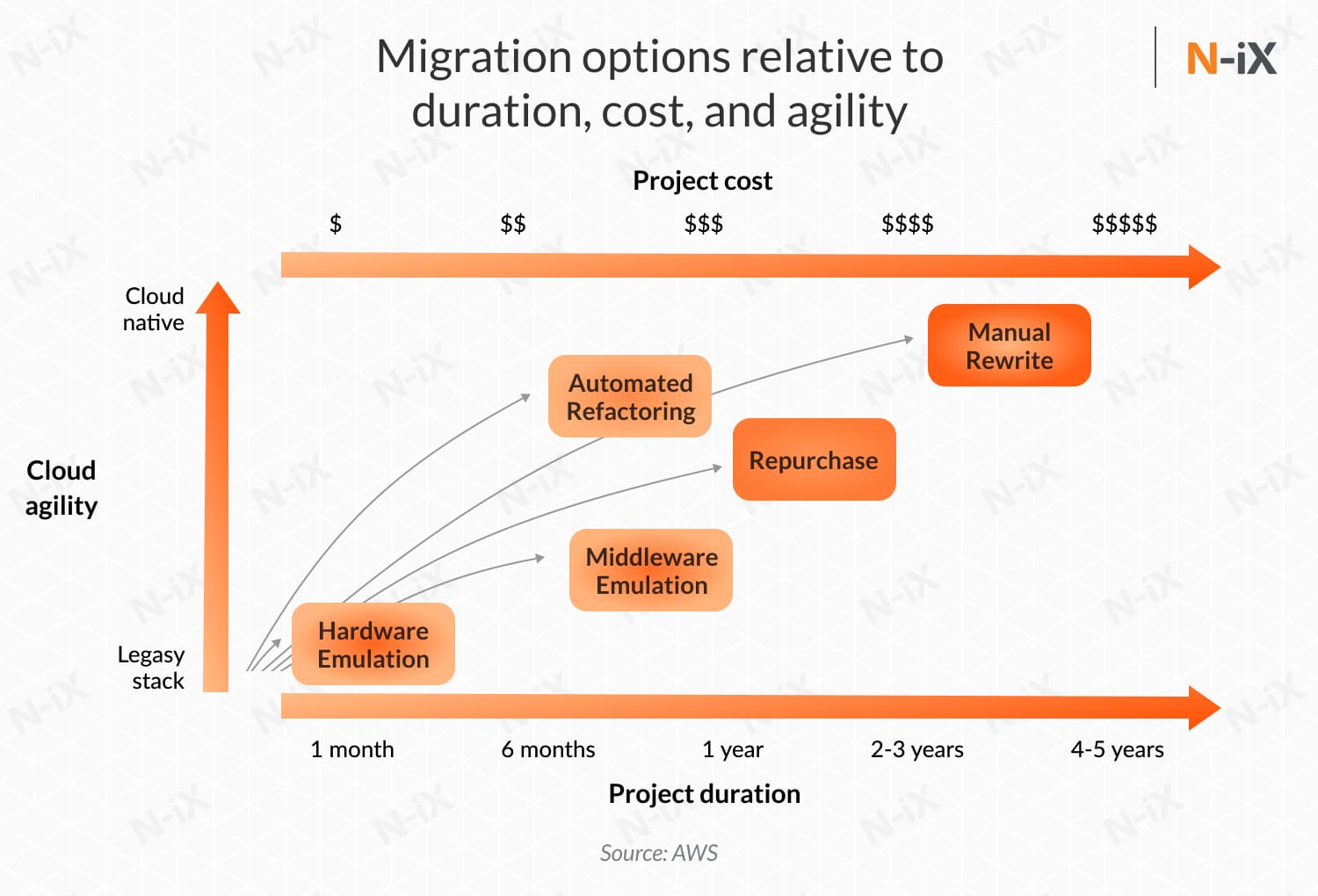 application migration options to the cloud