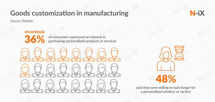 Why you need Big Data in manufacturing industry: goods customization