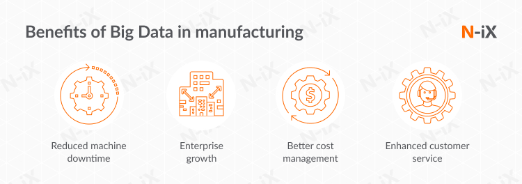 Big Data in manufacturing industry: key benefits
