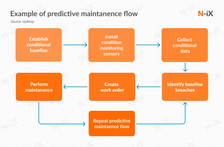 Big Data in manufacturing: Predictive maintenance flow