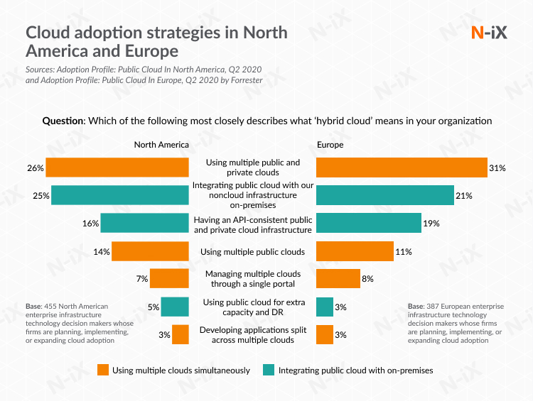Cloud adoption in North America and Europe