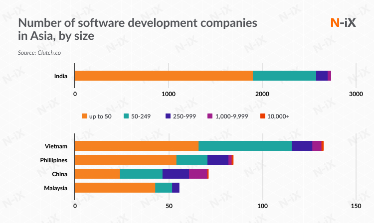 Number of outsourcing software development companies in Asia
