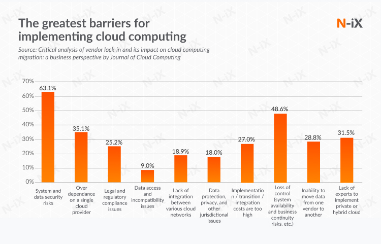 the greatest fears and issues of cloud computing: can cloud agnostic solve it?