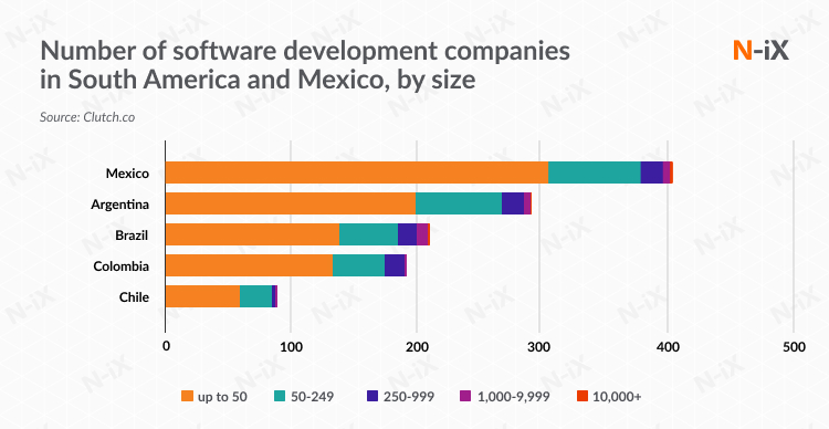 Number of outsourcing software development companies in South America and Mexico