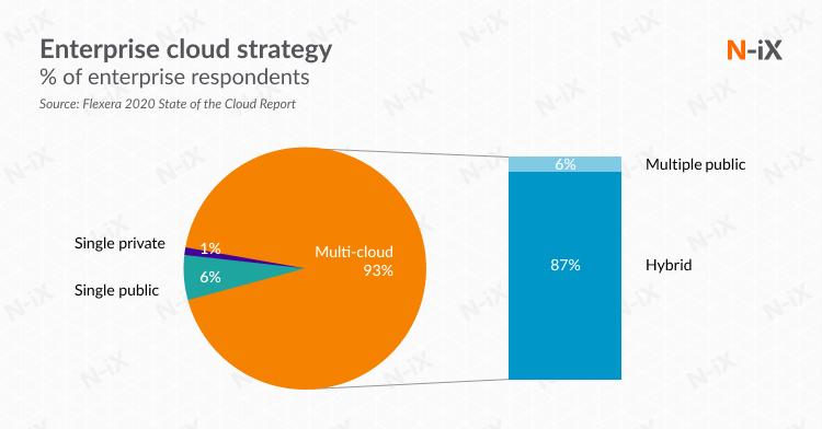 Enterprise cloud strategy: multi cloud