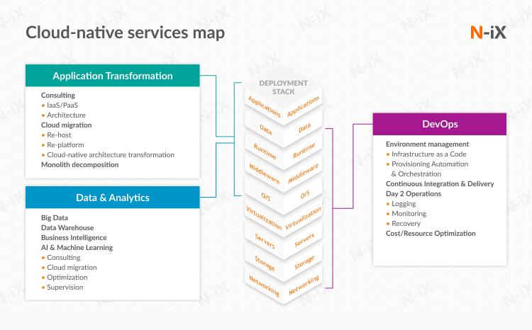 Cloud native services map