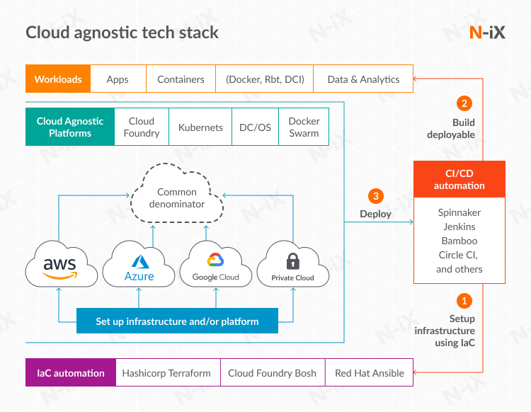 Tech stack for cloud agnostic approach