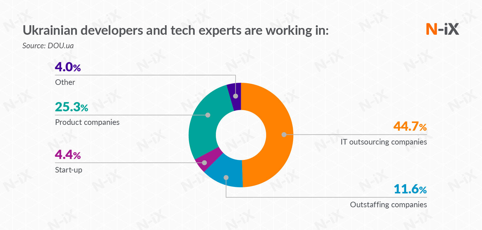 experts who are engaged in software development outsourcing in Ukraine