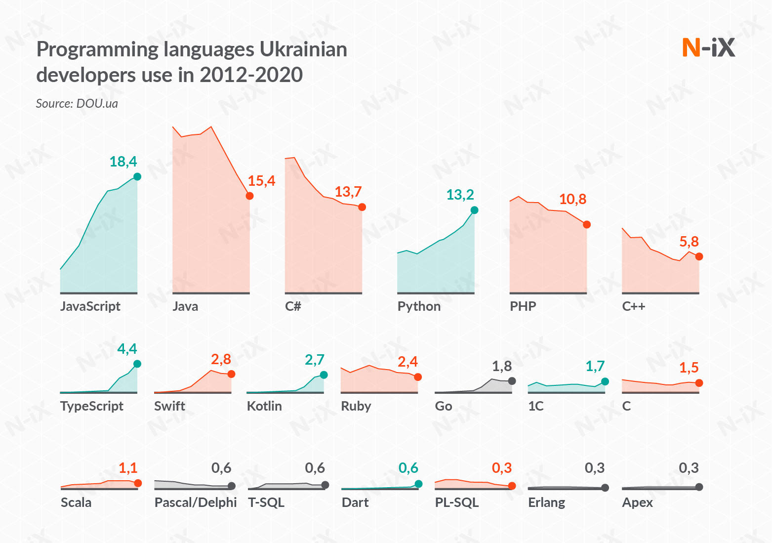 languages developers use, it outsourcing to ukraine software development services