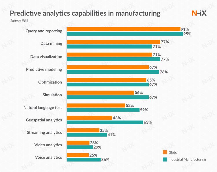 Big Data in manufacturing industry: Predictive analytics