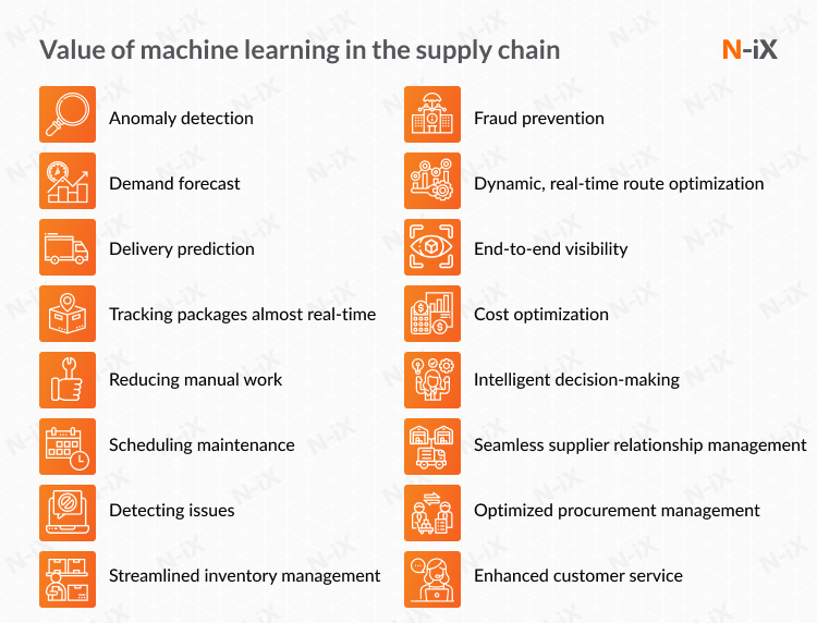 machine learning applications in supply chain