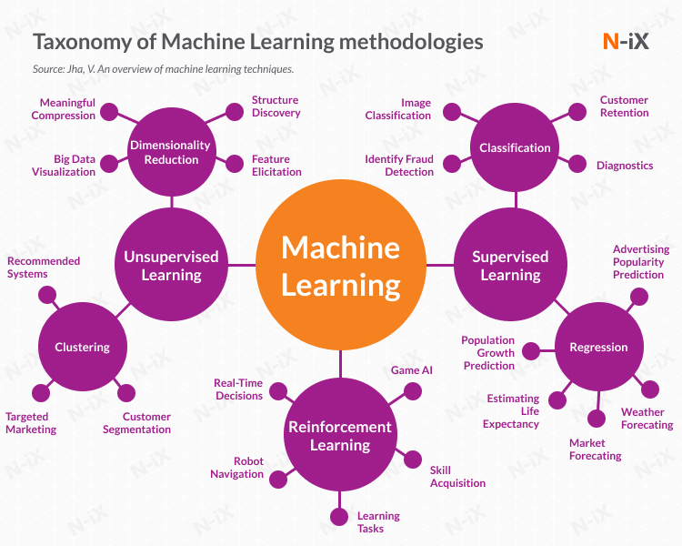 machine learning in supply chain management