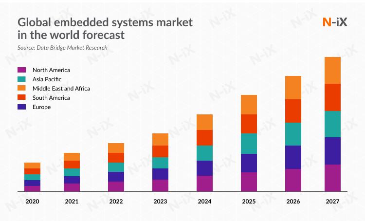 market of embedded software development