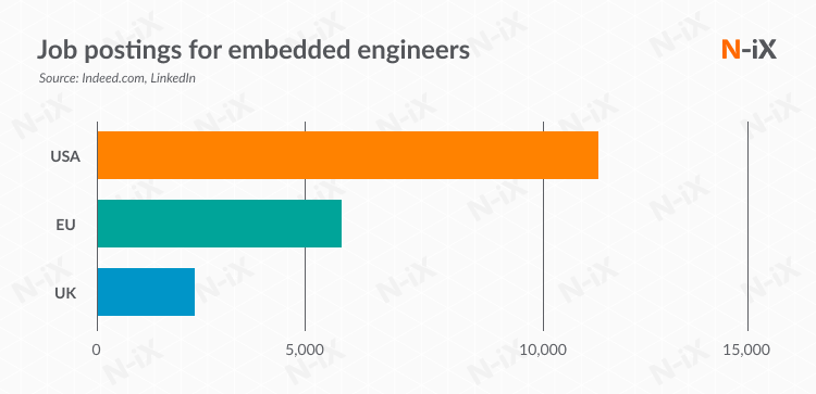 vacancies of embedded software developers