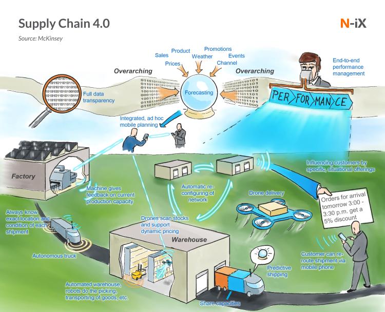 supply chain predictive analytics case study