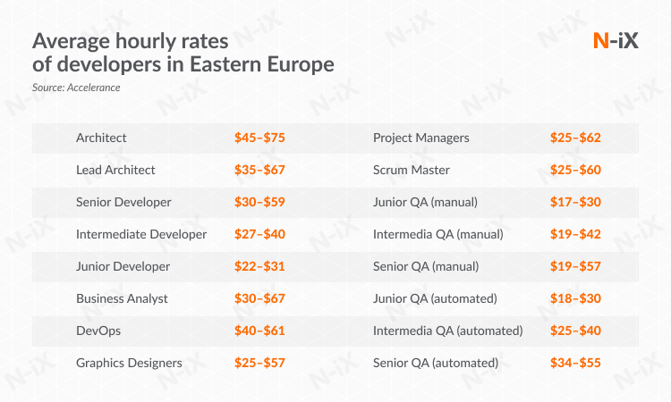 rates of software engineering outsourcing professionals in Eastern Europe
