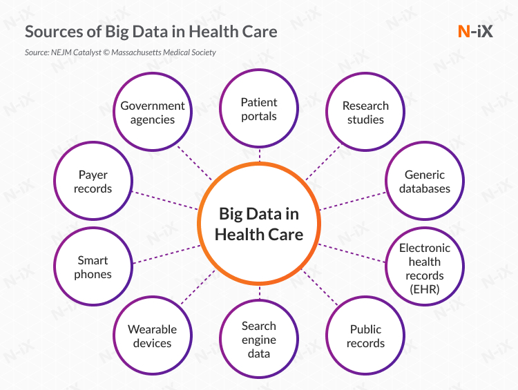 Sources of big data in healthcare