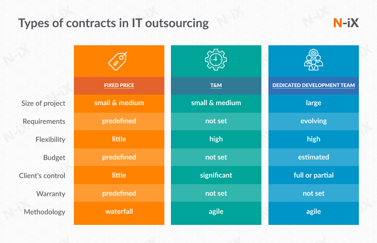 IT outsourcing engagement models