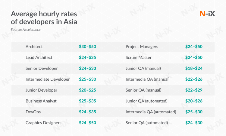 rates of software engineering outsourcing professionals in Asia