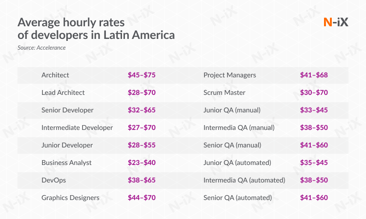 rates of software engineering outsourcing professionals in Latin America