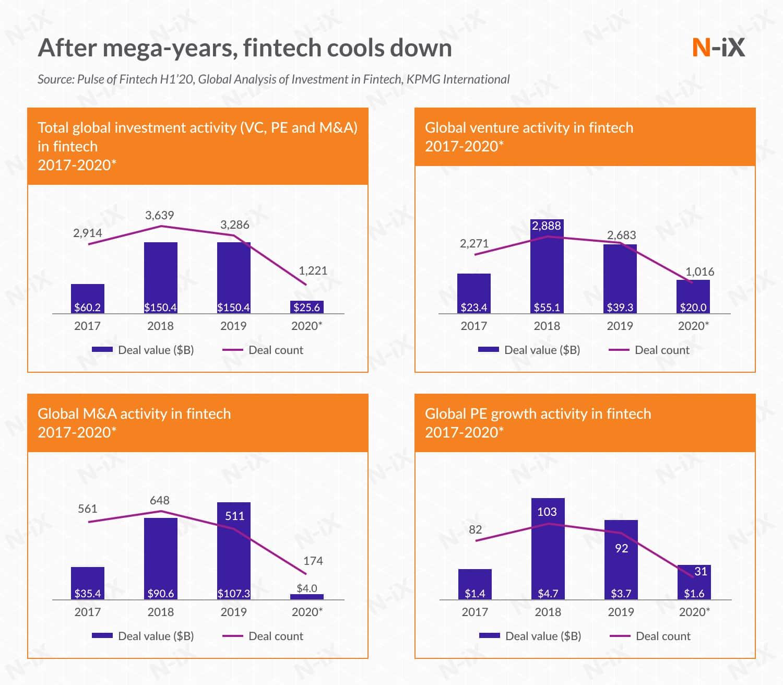fintech mobile app development