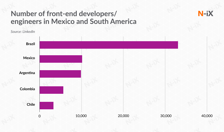 front-end developers in Mexico and South America