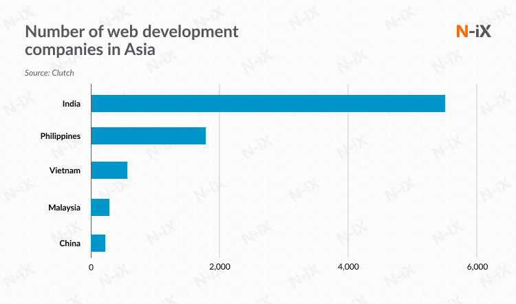 Front-end development companies in Asia