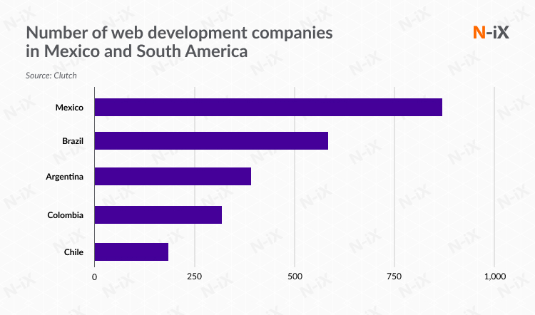 web development companies in Mexico and South America