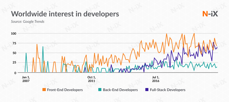 Worldwide interest in front-end developers