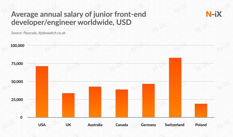 Junior front-end developer salary worldwide: : USA, US, Australia, Canada, Germany, Switzerland, Poland, Eastern Europe