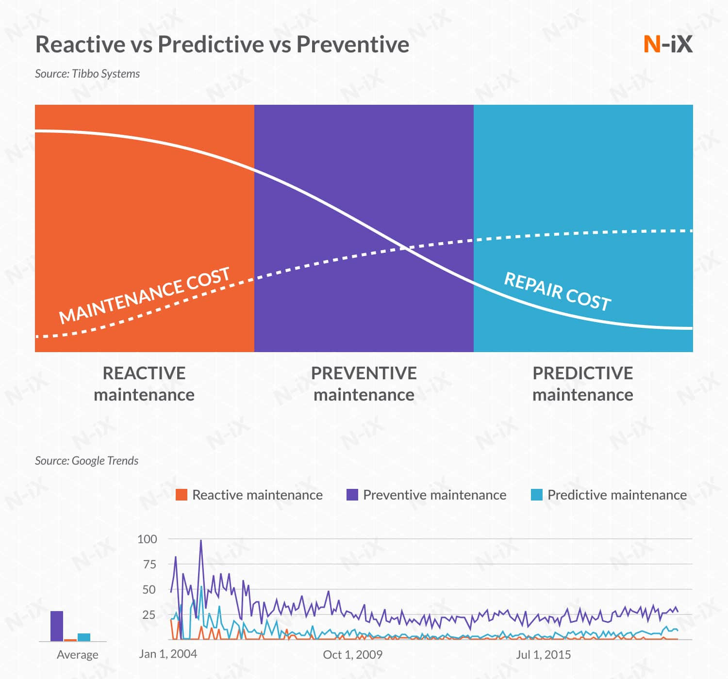 Reactive vs Predictive vs Preventive maintenance