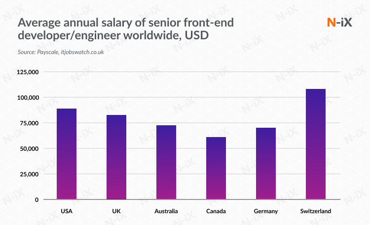 Average senior front-end developer's salary: : USA, US, Australia, Canada, Germany, Switzerland, Poland, Eastern Europe