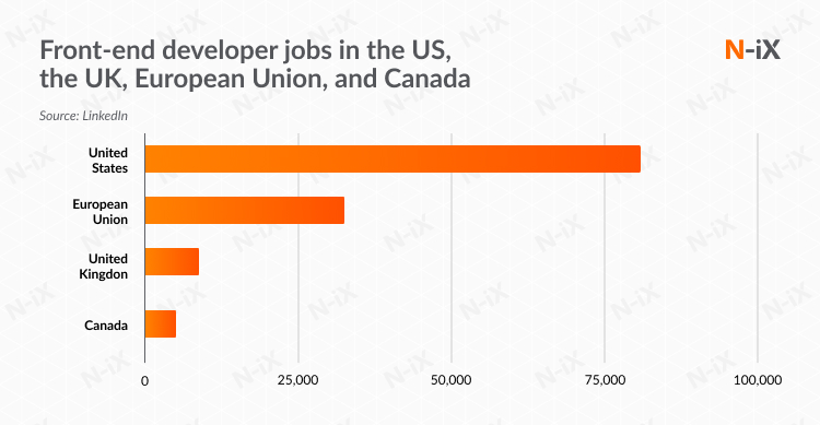 First reason to outsource front-end development: demand on North American and European markets is huge