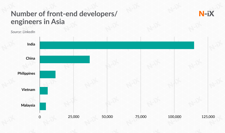 Outsource front-end developers: number of experts in Asia
