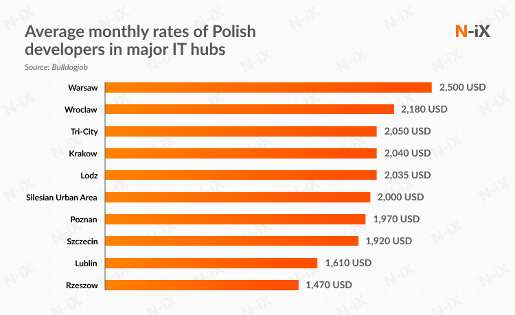 hourly rates of dedicated development teams in Poland