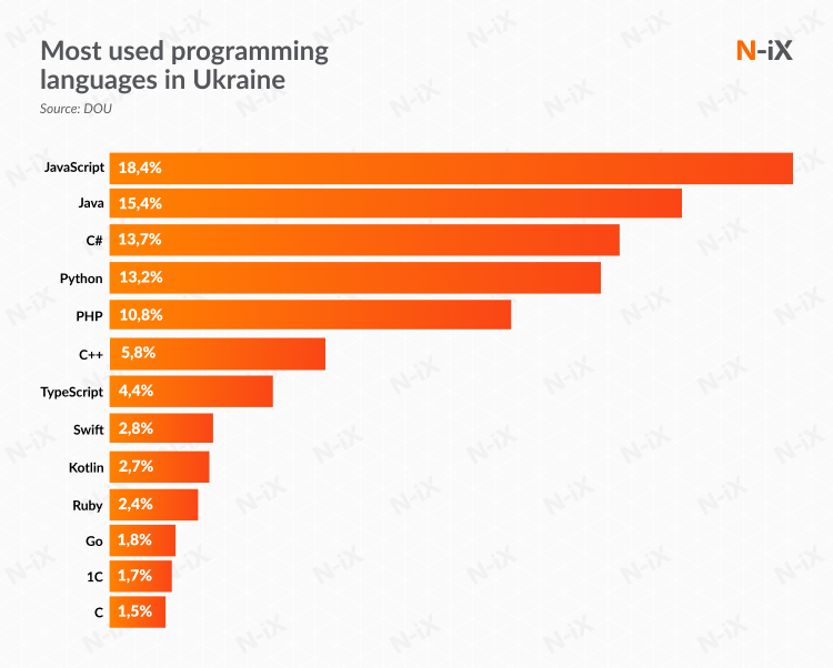 most used programming languages among Ukrainian dedicated development teams
