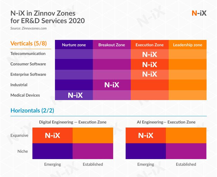 N-iX Zinnov Zones award