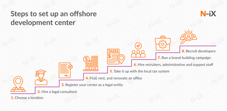 how to set up an offshore dedicated center