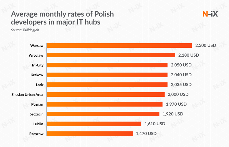 offshore dedicated center in Poland (rates of Polish developers)