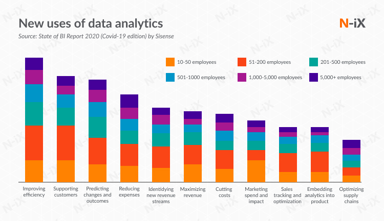 New uses of data analytics in automation in inventory management