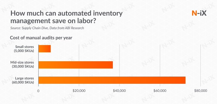 automated warehouse management: how much money can a company save?